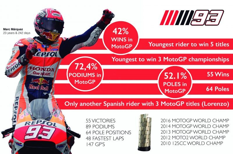 266bb83c122 Marc Marquez wins race and 2016 MotoGP World Championship in Japan ...